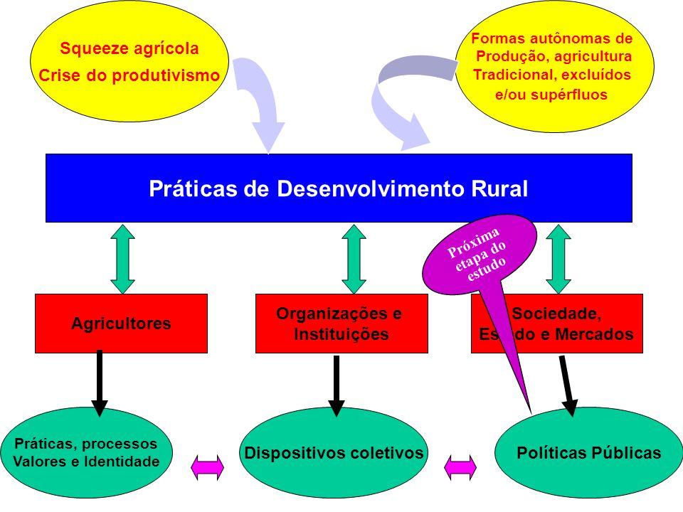 Práticas de Desenvolvimento Rural