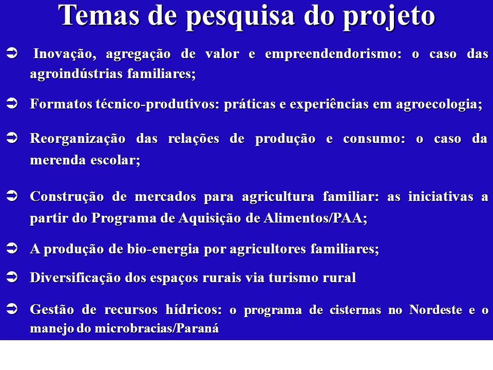 Temas de pesquisa do projeto