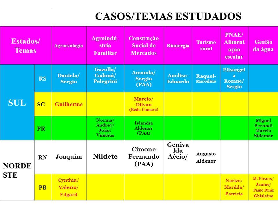 CASOS/TEMAS ESTUDADOS