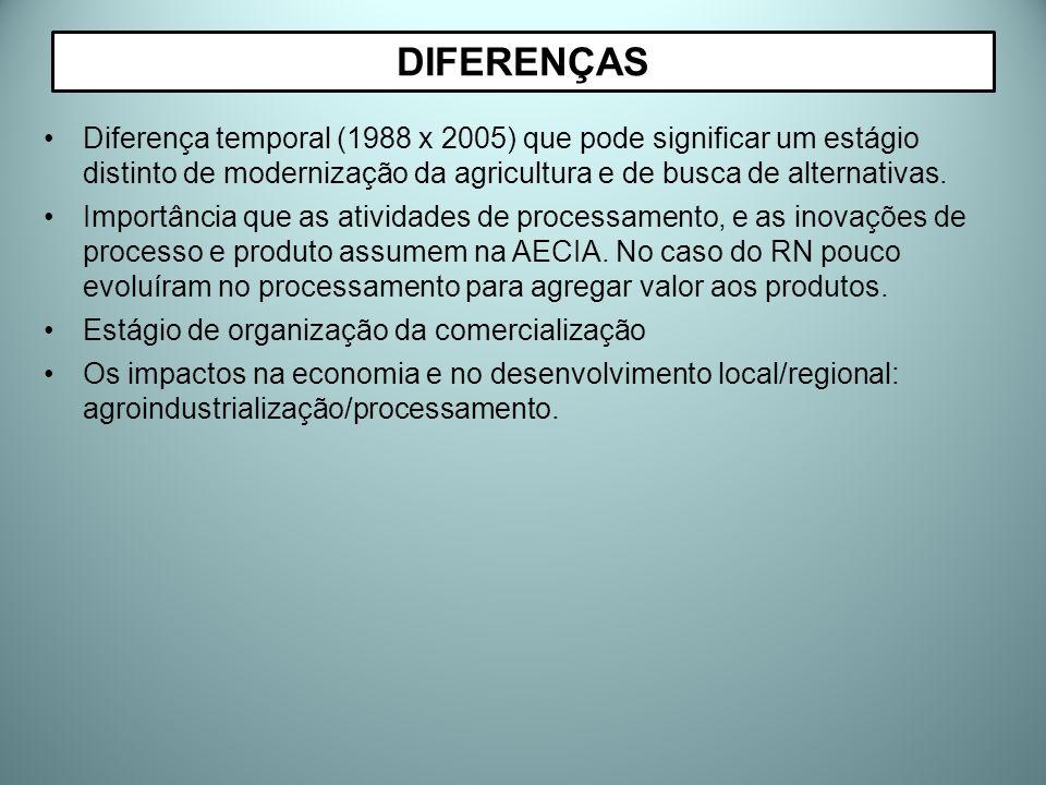 DIFERENÇAS Diferença temporal (1988 x 2005) que pode significar um estágio distinto de modernização da agricultura e de busca de alternativas.