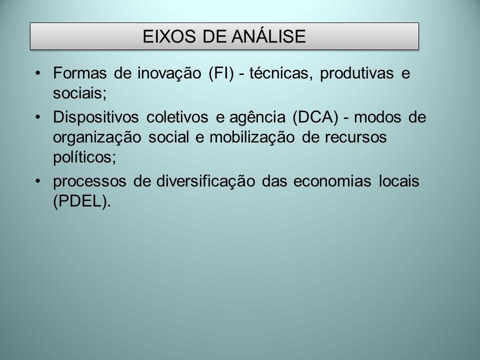 EIXOS DE ANÁLISE Formas de inovação (FI) - técnicas, produtivas e sociais;