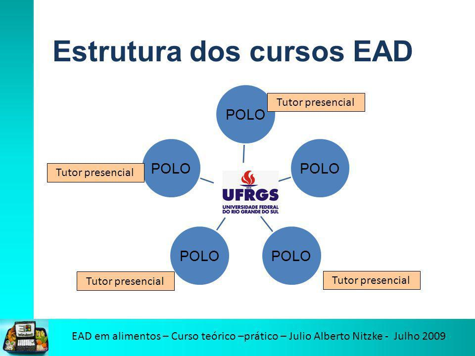 Estrutura dos cursos EAD