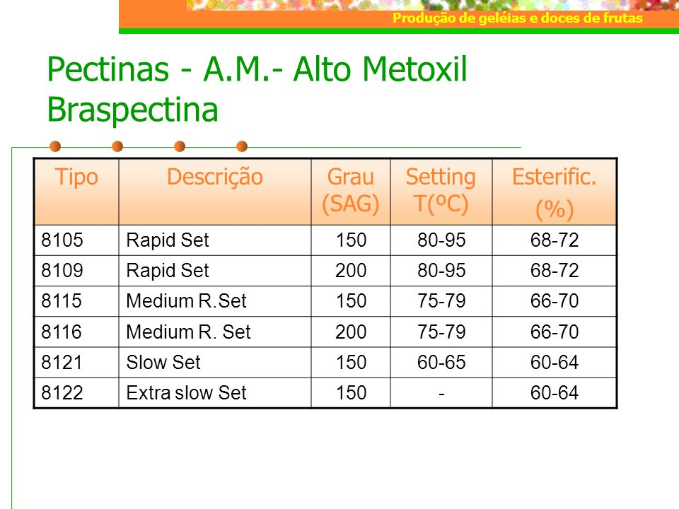 Pectinas - A.M.- Alto Metoxil Braspectina