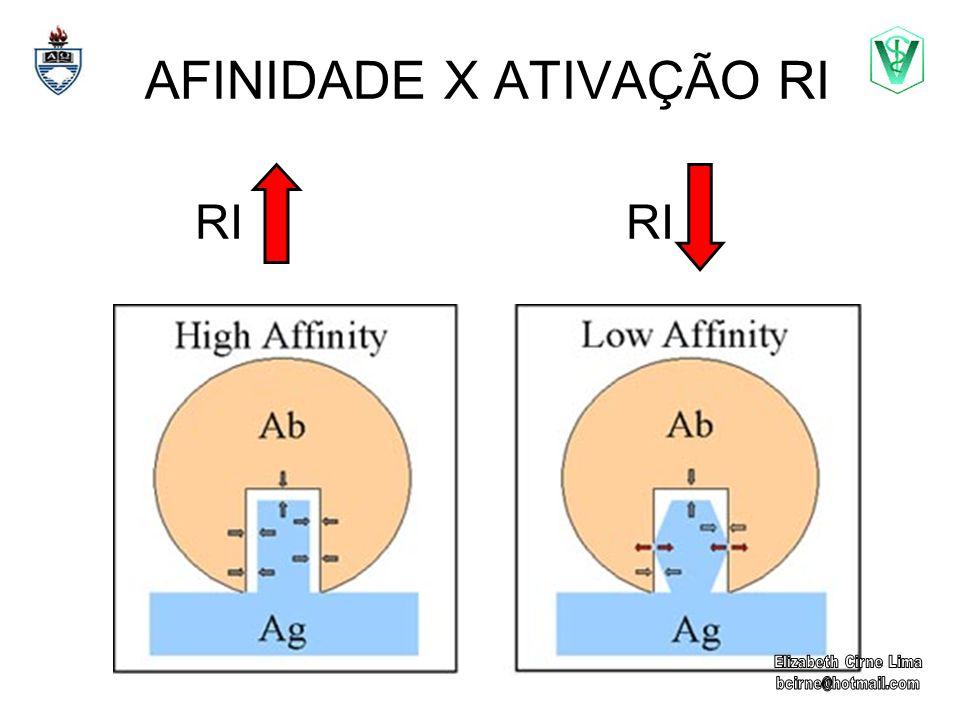 AFINIDADE X ATIVAÇÃO RI