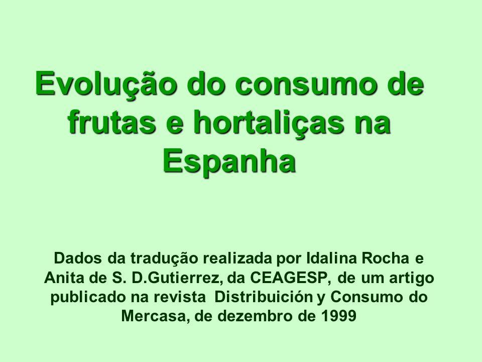 Evolução do consumo de frutas e hortaliças na Espanha