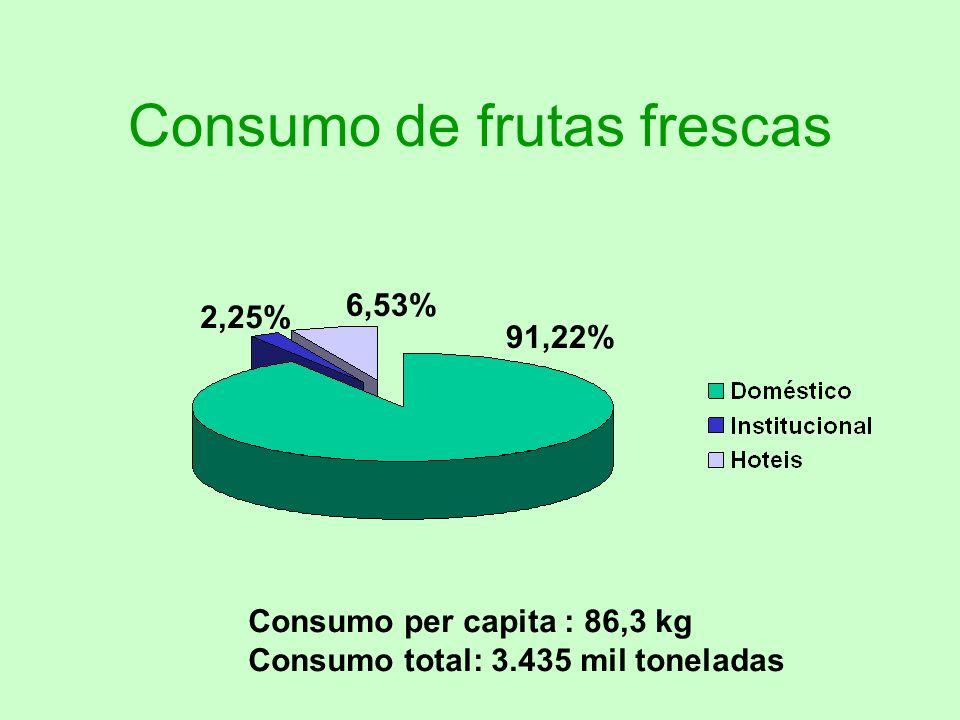 Consumo de frutas frescas