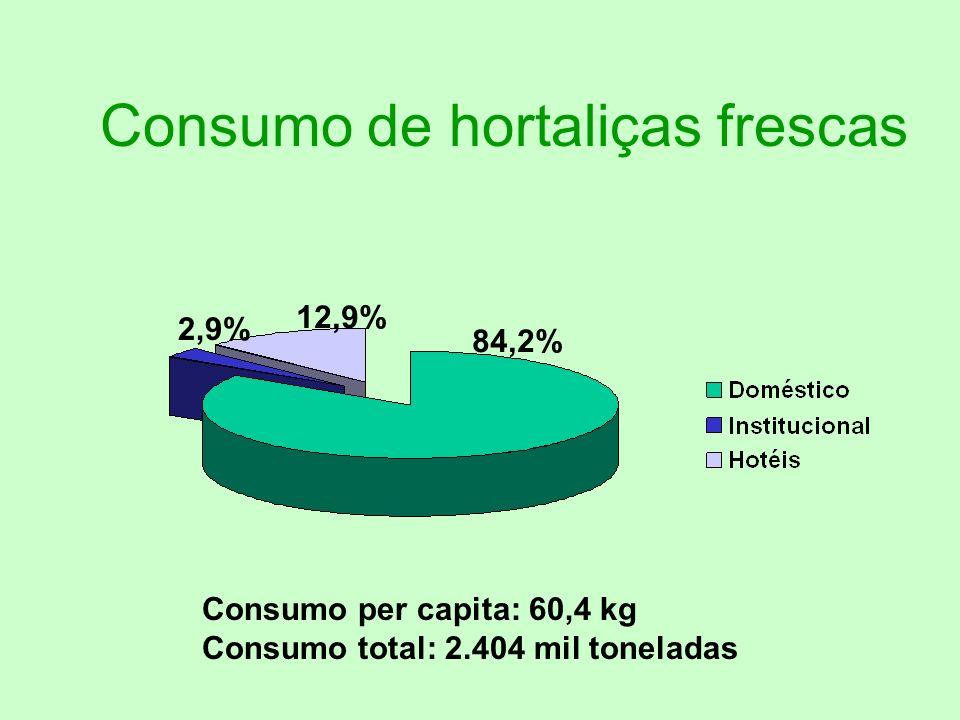 Consumo de hortaliças frescas