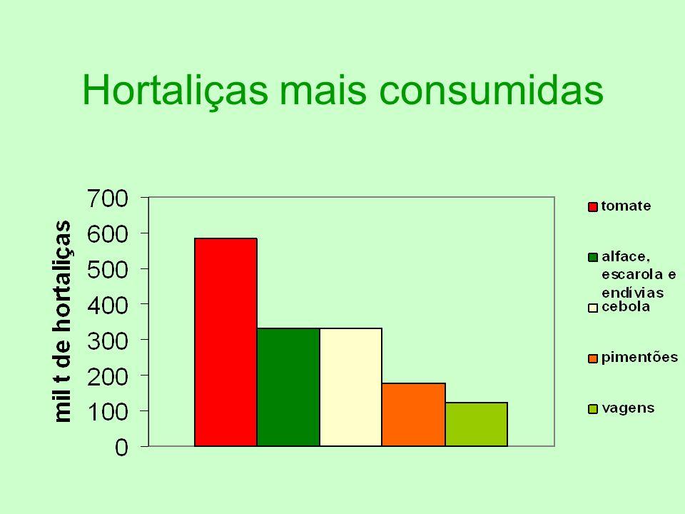 Hortaliças mais consumidas