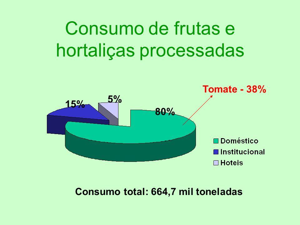 Consumo de frutas e hortaliças processadas