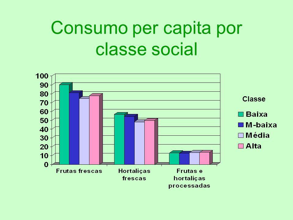 Consumo per capita por classe social