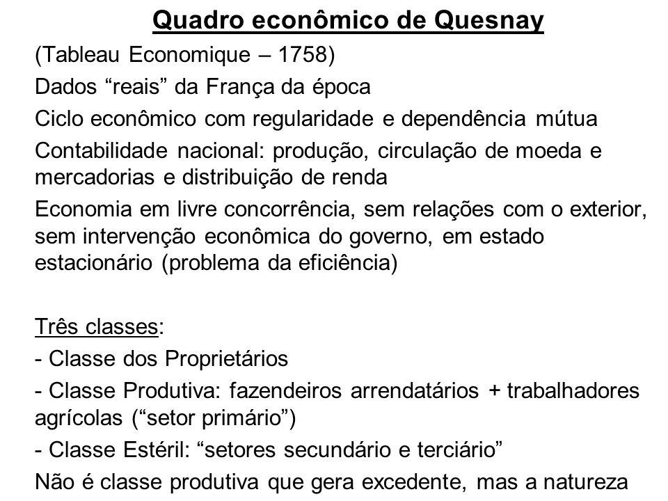 Quadro econômico de Quesnay