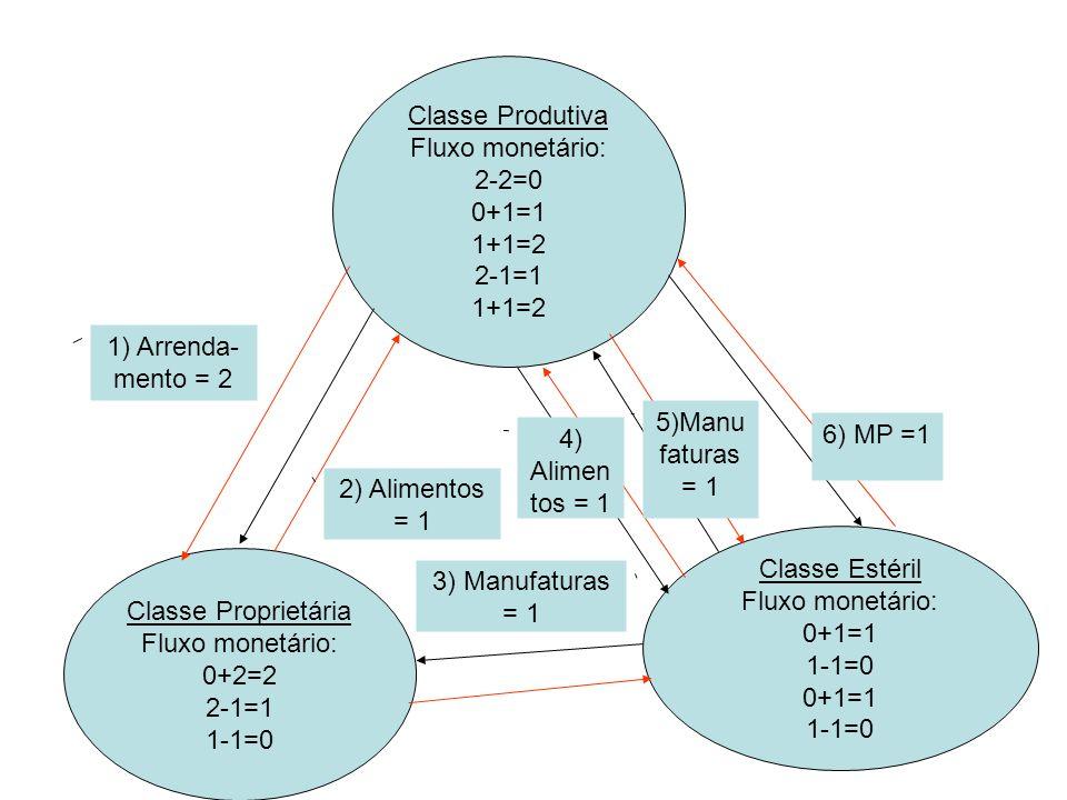 Classe Produtiva Fluxo monetário: 2-2=0. 0+1=1. 1+1=2. 2-1=1. 1) Arrenda-mento = 2. 5)Manufaturas = 1.