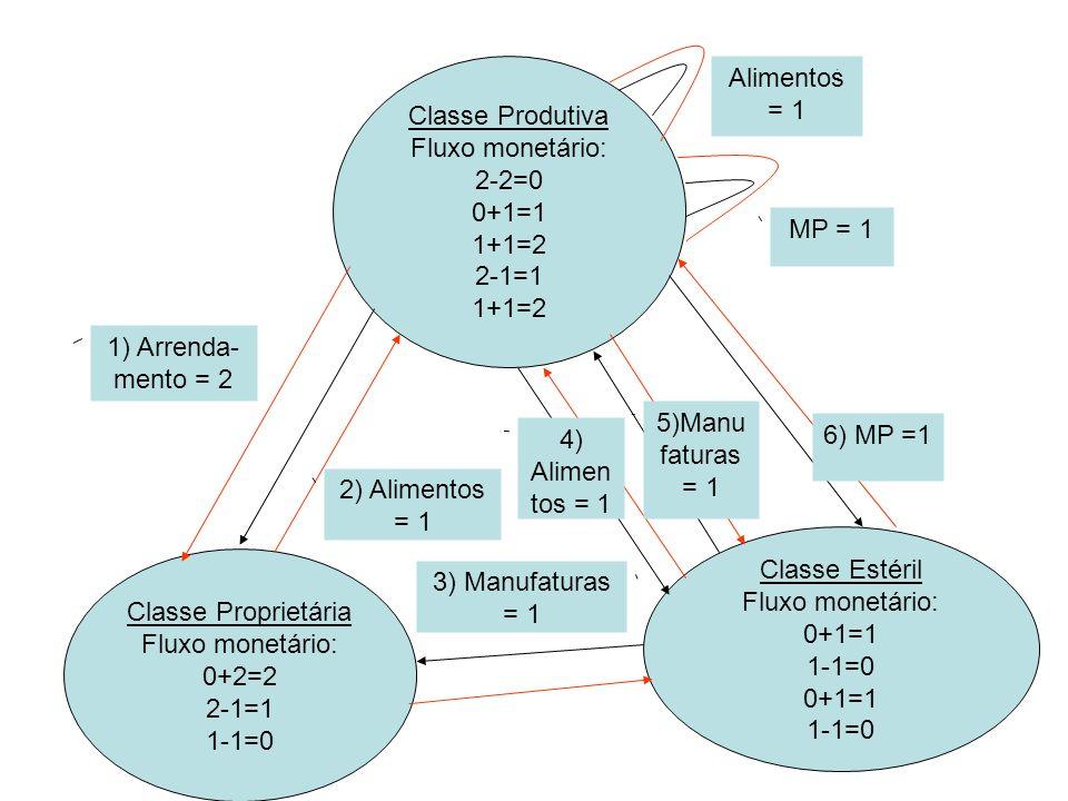 Classe Produtiva Fluxo monetário: 2-2=0. 0+1=1. 1+1=2. 2-1=1. Alimentos= 1. MP = 1. 1) Arrenda-mento = 2.