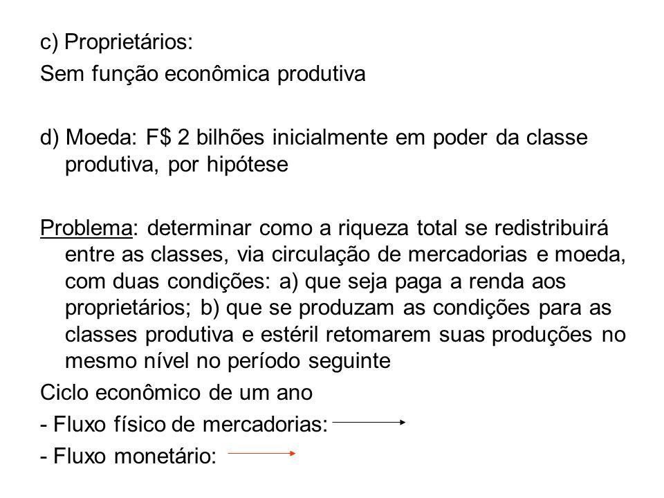 c) Proprietários: Sem função econômica produtiva. d) Moeda: F$ 2 bilhões inicialmente em poder da classe produtiva, por hipótese.