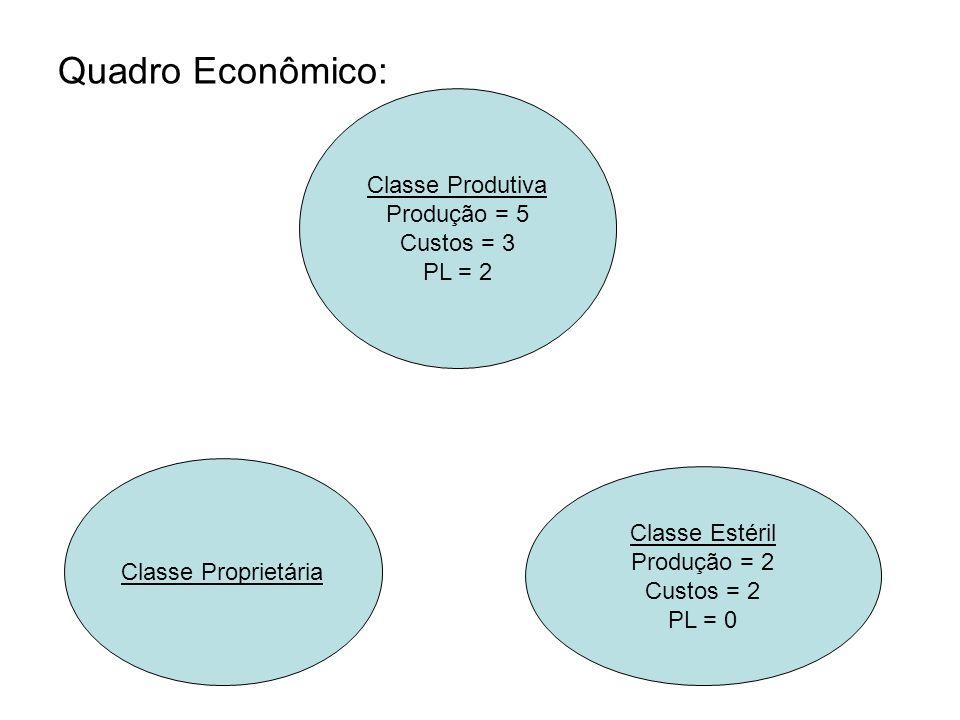 Quadro Econômico: Classe Produtiva Produção = 5 Custos = 3 PL = 2