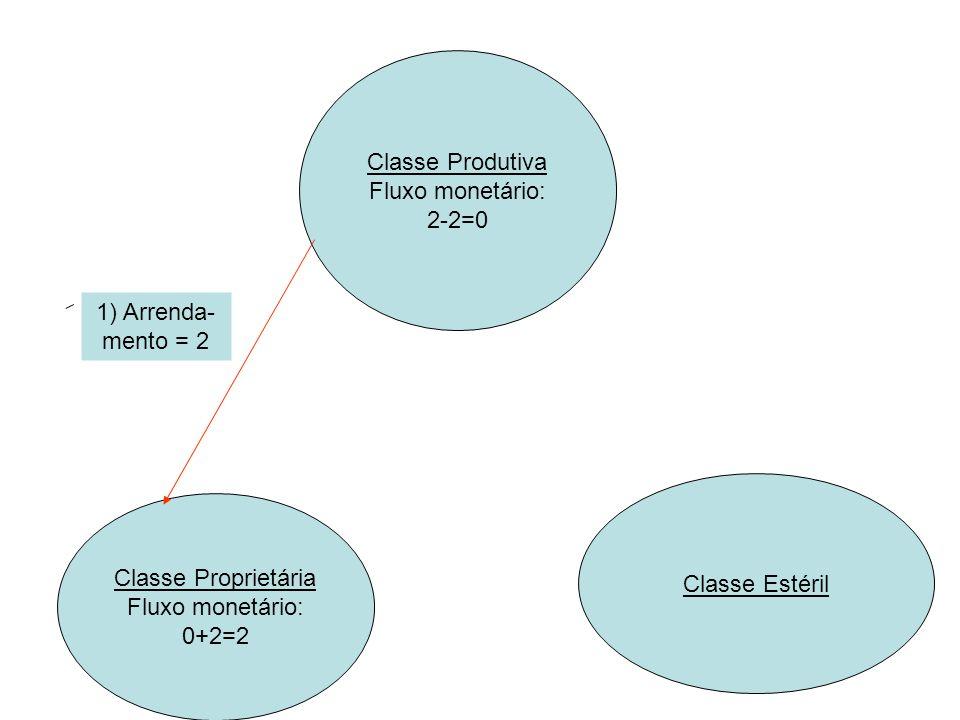 Classe Produtiva Fluxo monetário: 2-2=0. 1) Arrenda-mento = 2. Classe Estéril. Classe Proprietária.