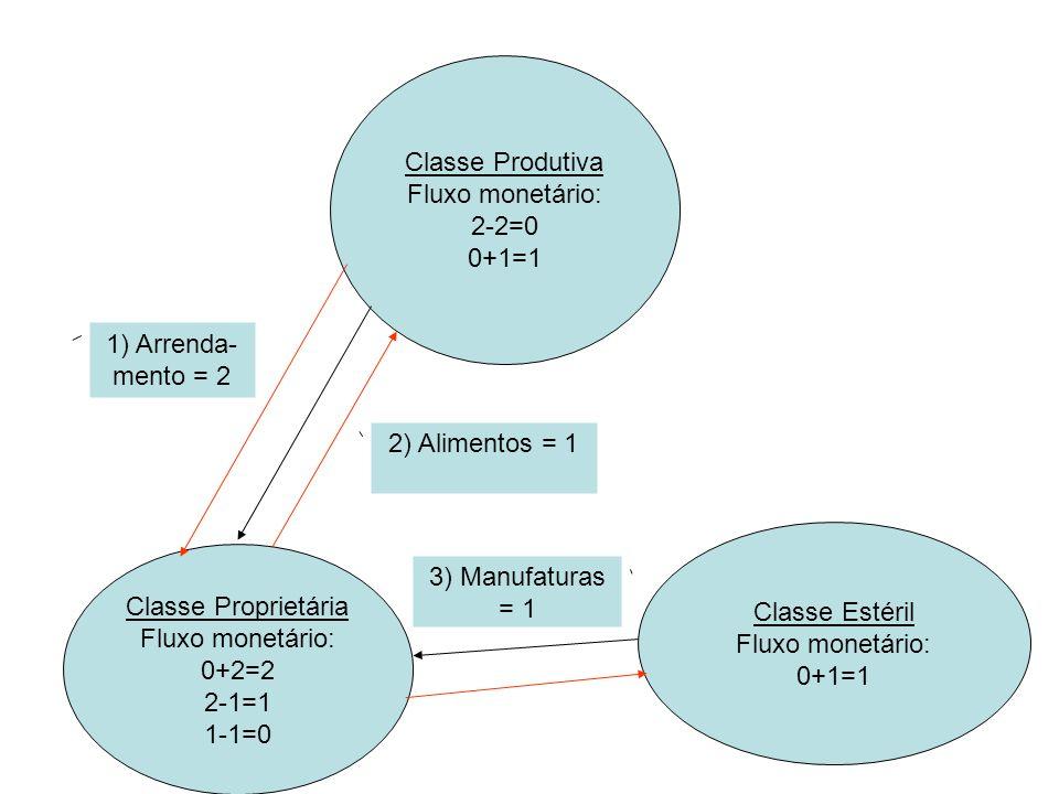 Classe Produtiva Fluxo monetário: 2-2=0. 0+1=1. 1) Arrenda-mento = 2. 2) Alimentos = 1. Classe Estéril.