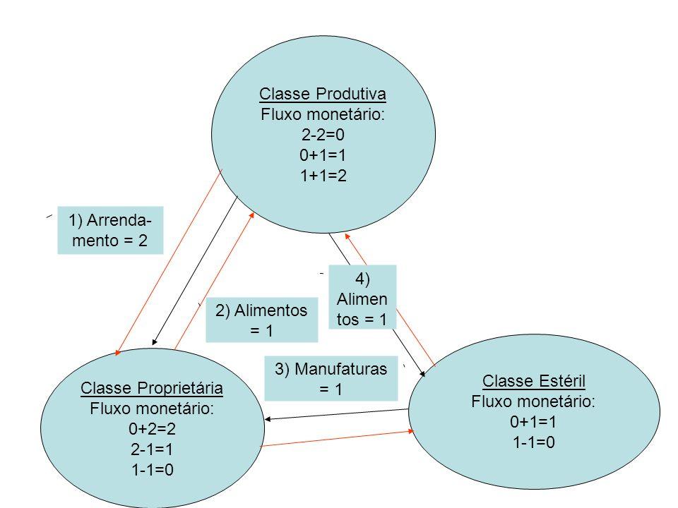 Classe Produtiva Fluxo monetário: 2-2=0. 0+1=1. 1+1=2. 1) Arrenda-mento = 2. 4) Alimentos = 1.