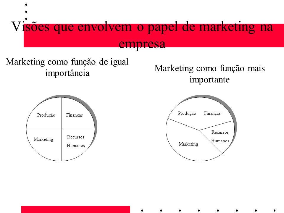 Visões que envolvem o papel de marketing na empresa