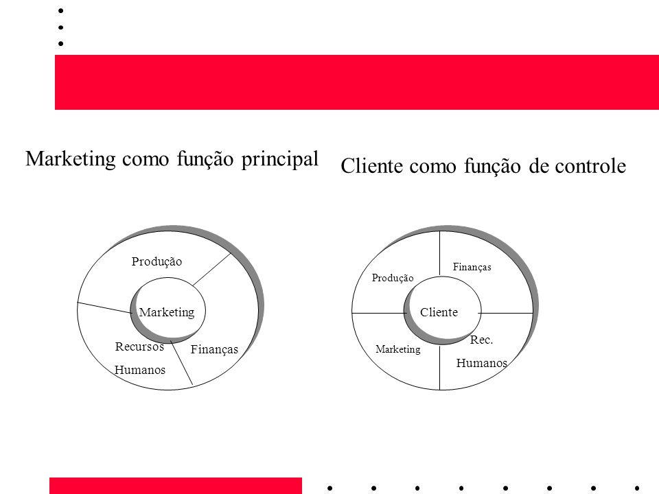 Marketing como função principal Cliente como função de controle