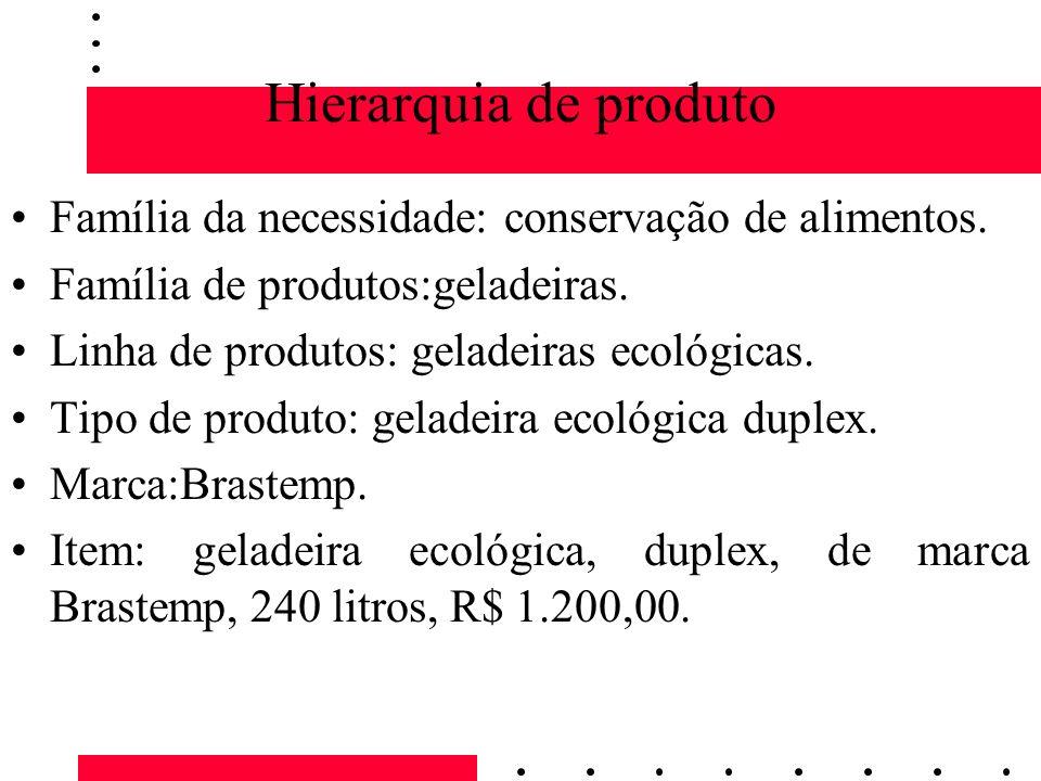 Hierarquia de produtoFamília da necessidade: conservação de alimentos. Família de produtos:geladeiras.