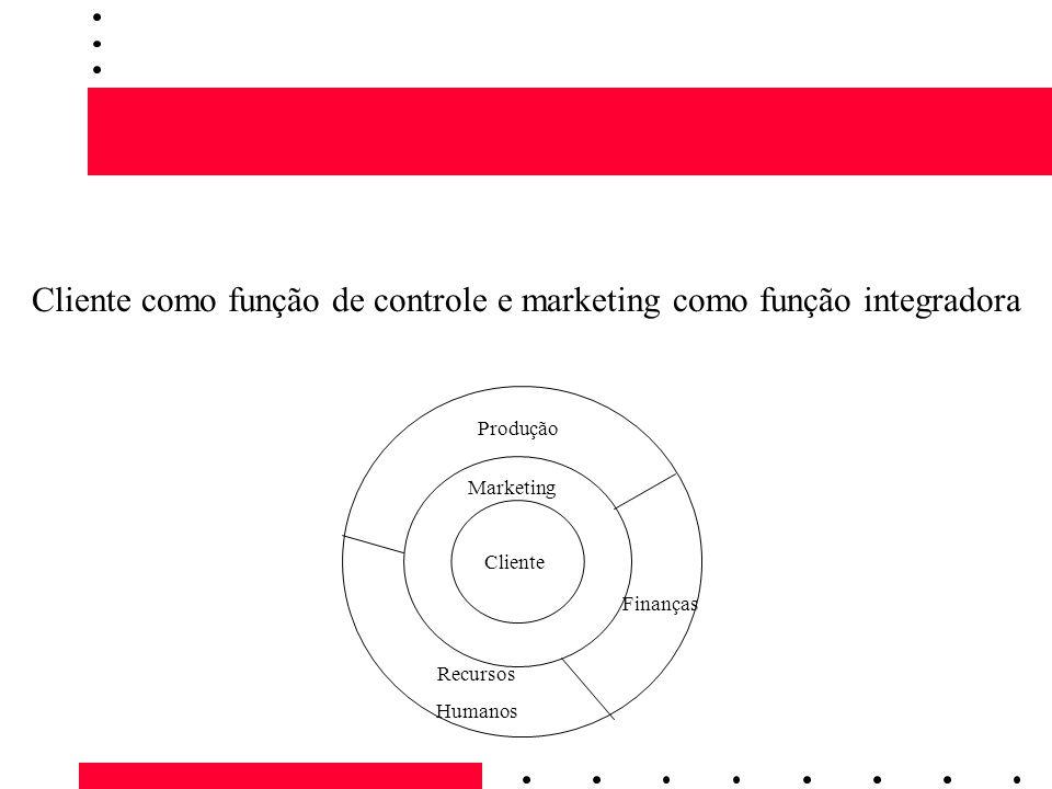 Cliente como função de controle e marketing como função integradora
