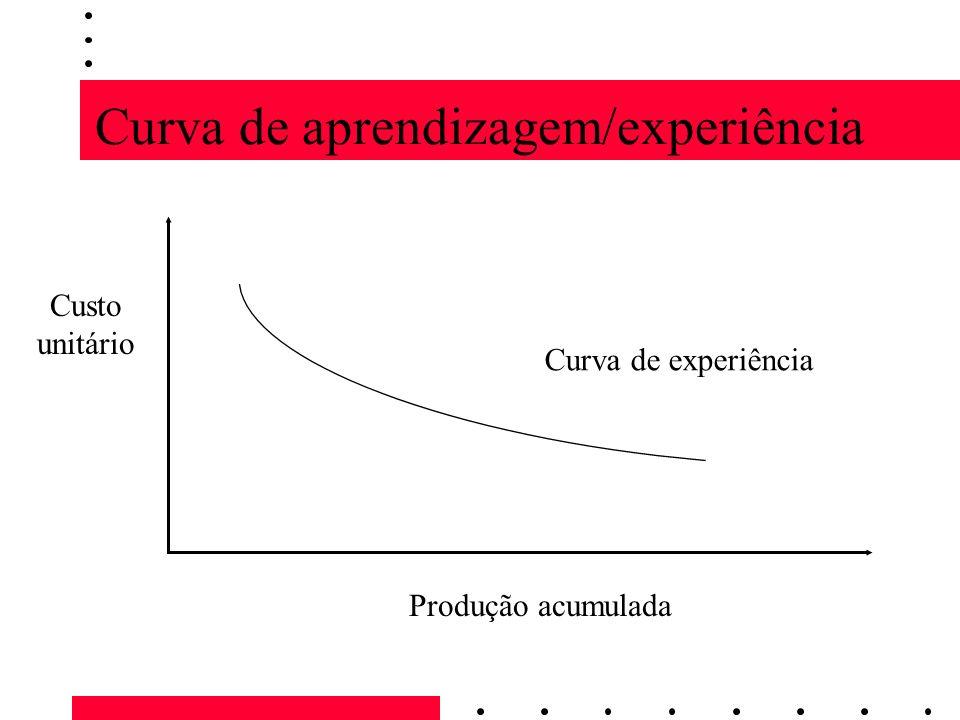 Curva de aprendizagem/experiência