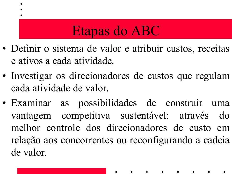Etapas do ABCDefinir o sistema de valor e atribuir custos, receitas e ativos a cada atividade.