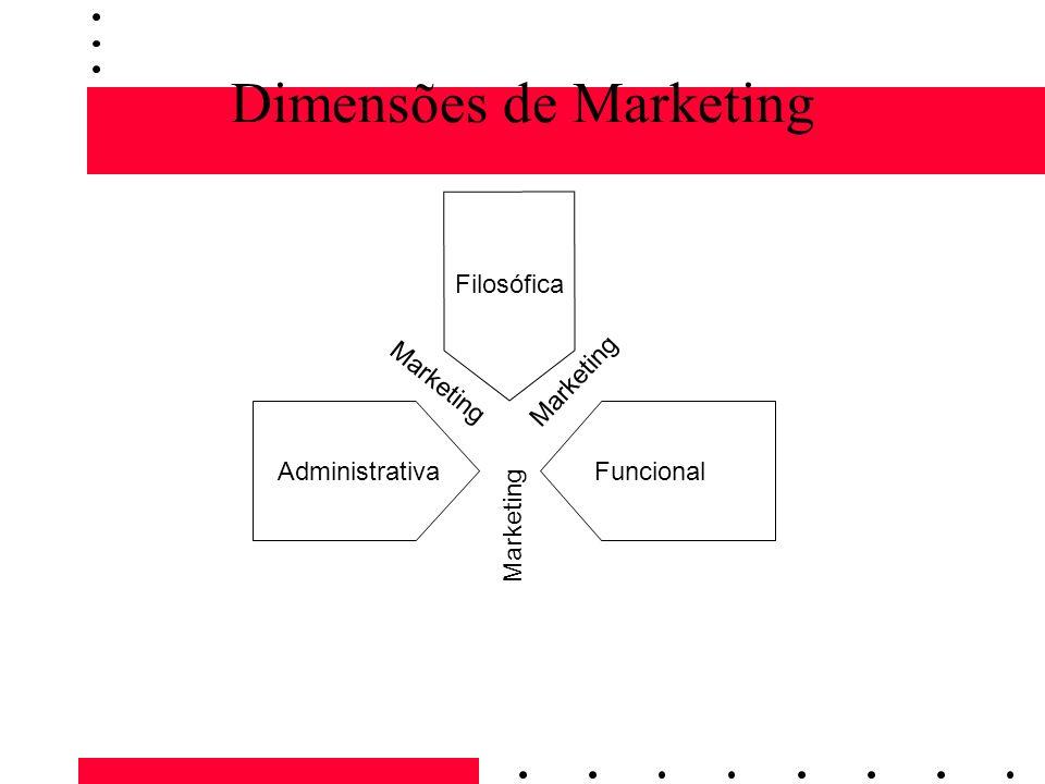 Dimensões de Marketing