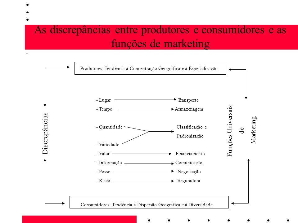As discrepâncias entre produtores e consumidores e as funções de marketing