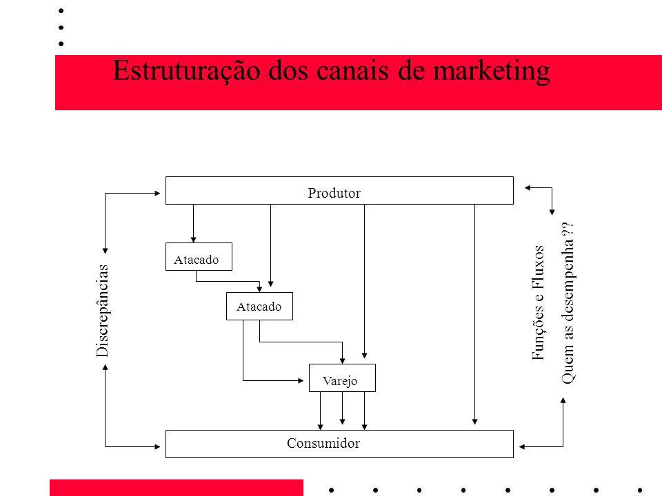 Estruturação dos canais de marketing