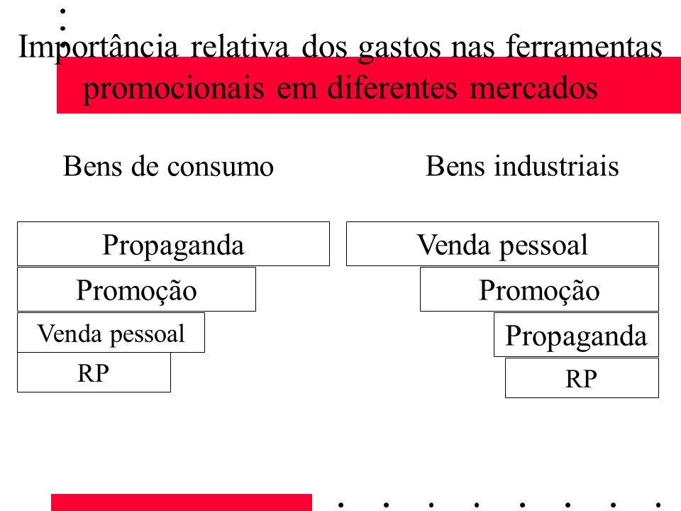 Importância relativa dos gastos nas ferramentas promocionais em diferentes mercados