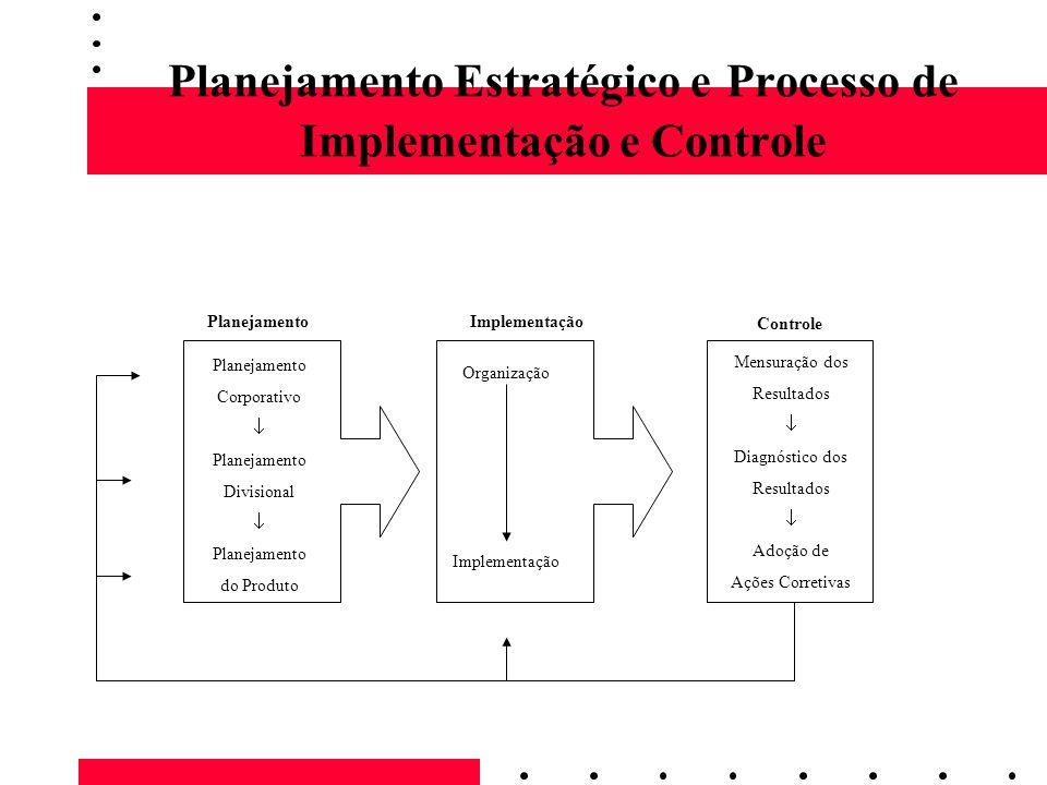 Planejamento Estratégico e Processo de Implementação e Controle