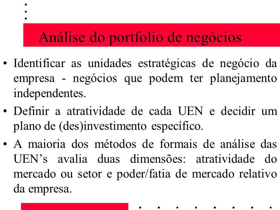 Análise do portfolio de negócios