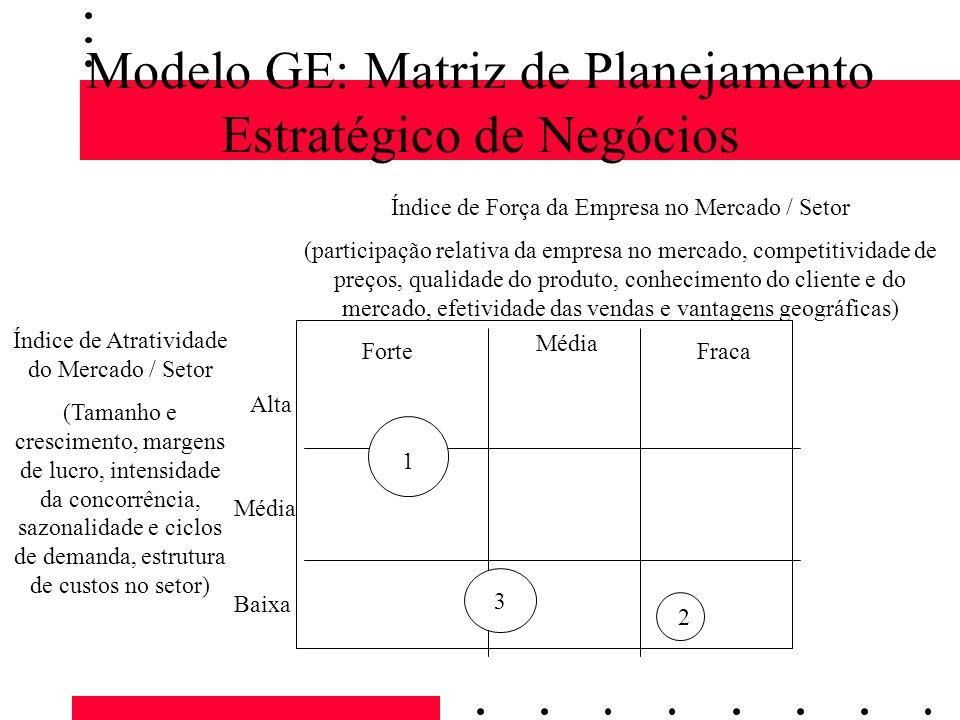 Modelo GE: Matriz de Planejamento Estratégico de Negócios