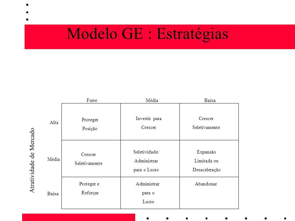 Modelo GE : Estratégias