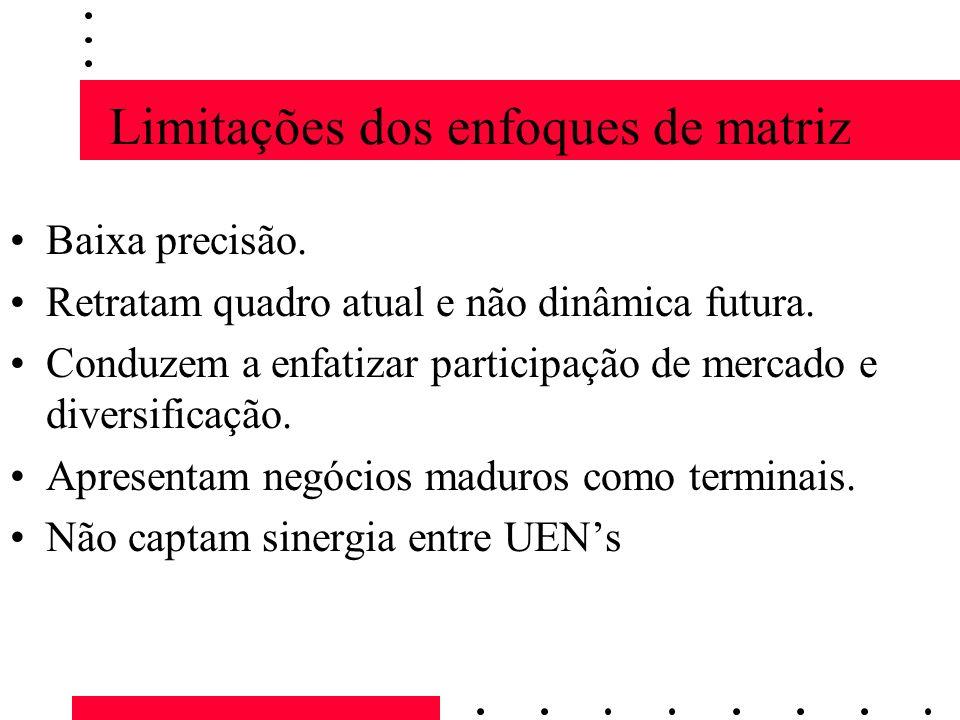 Limitações dos enfoques de matriz
