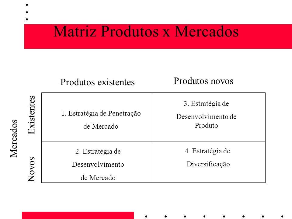 Matriz Produtos x Mercados