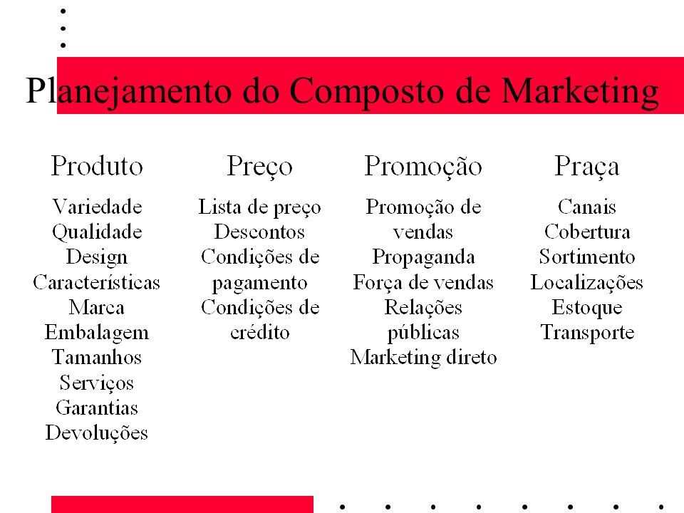Planejamento do Composto de Marketing