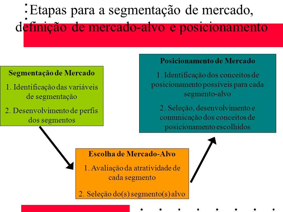 Etapas para a segmentação de mercado, definição de mercado-alvo e posicionamento