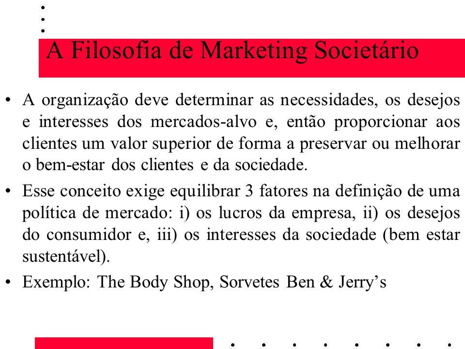 A Filosofia de Marketing Societário