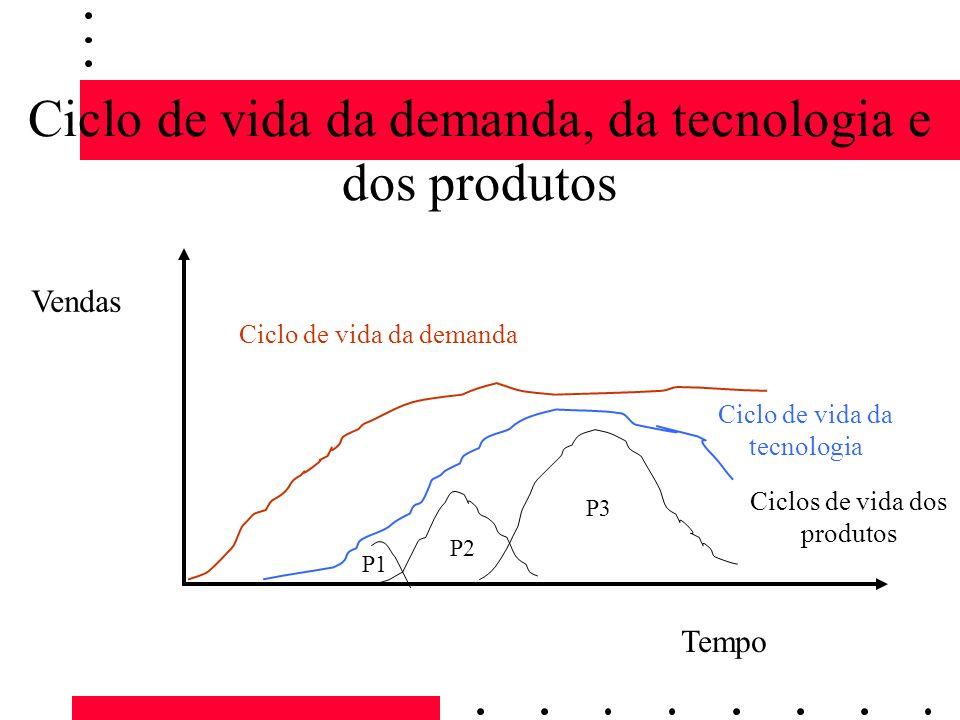 Ciclo de vida da demanda, da tecnologia e dos produtos