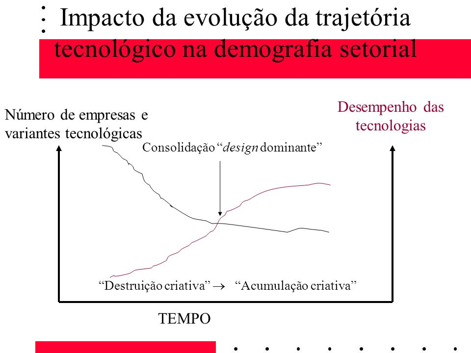 Impacto da evolução da trajetória tecnológico na demografia setorial