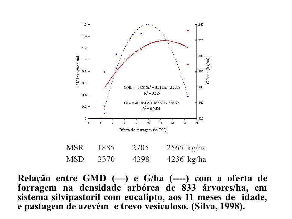 MSR 1885 2705 2565 kg/ha MSD 3370 4398 4236 kg/ha.