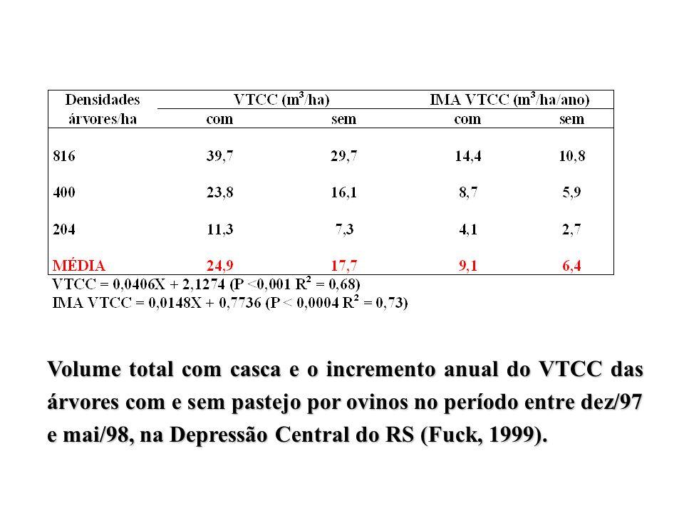 Volume total com casca e o incremento anual do VTCC das árvores com e sem pastejo por ovinos no período entre dez/97 e mai/98, na Depressão Central do RS (Fuck, 1999).
