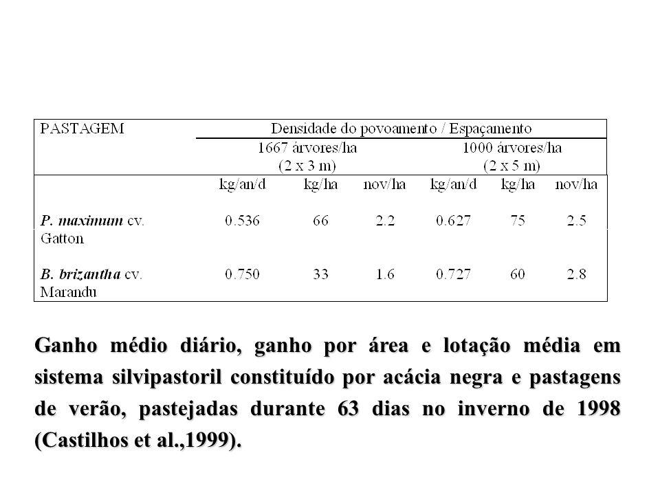 Ganho médio diário, ganho por área e lotação média em sistema silvipastoril constituído por acácia negra e pastagens de verão, pastejadas durante 63 dias no inverno de 1998 (Castilhos et al.,1999).