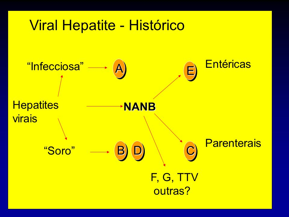 Viral Hepatite - Histórico