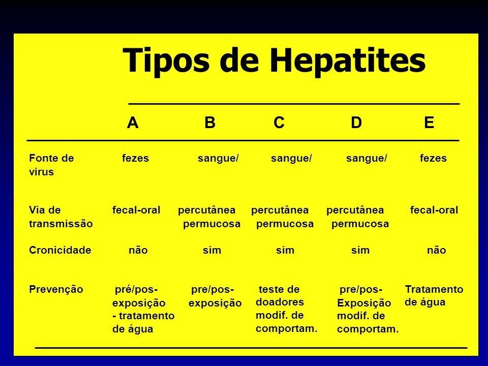 Tipos de Hepatites A B C D E Fonte de fezes sangue/ sangue/ sangue/