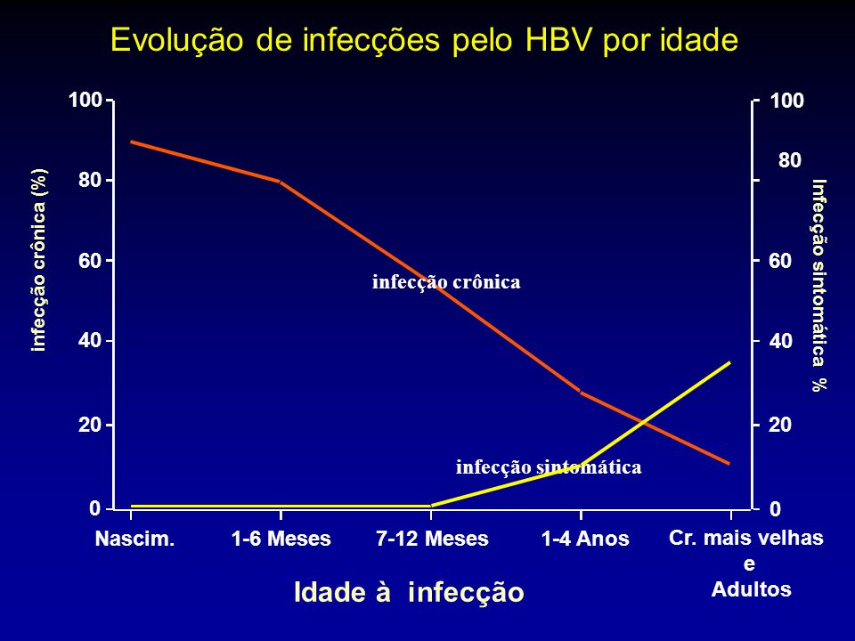 Evolução de infecções pelo HBV por idade