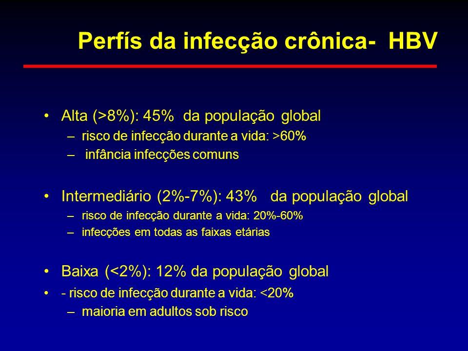 Perfís da infecção crônica- HBV